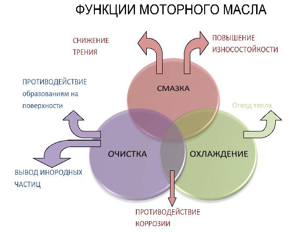 Функции моторных масел